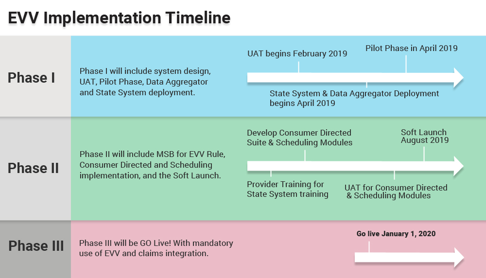 EVV Implementation Timeline CareSmartz360