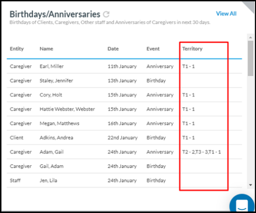 Now you are able to seeTerritory info added to the Birthdays/Anniversaries widget on the Dashboard