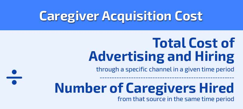 Caregiver Acquisition Cost