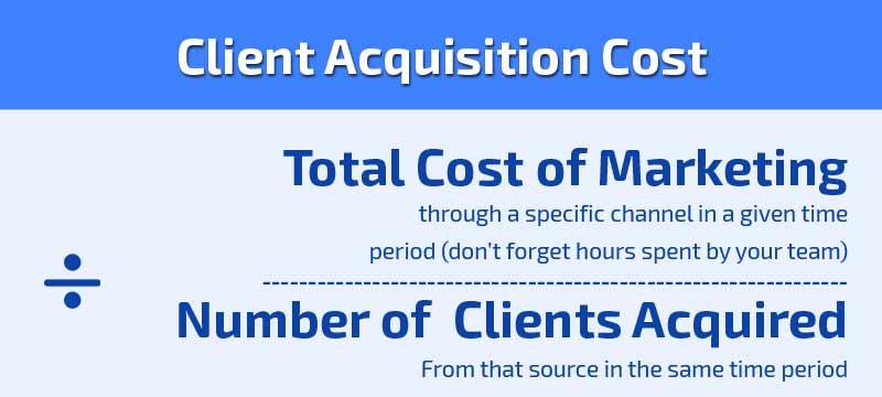 Client Acquisition Cost