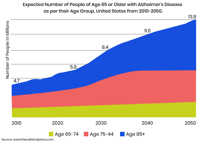 Alzheimers Disease Facts Graph