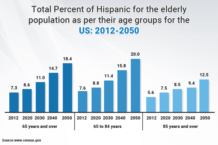 us elder population graph
