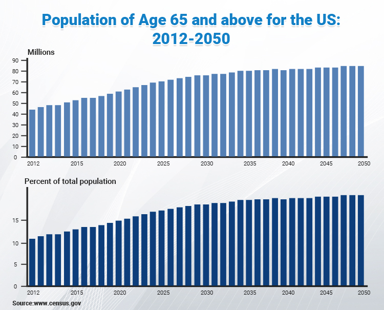 population of age 65 and above graph
